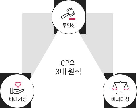 CP의3대 원칙 - 투명성, 비대가성, 비과다성