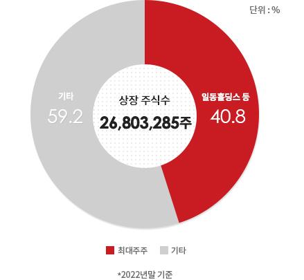 상장 주식수 19,629,292주 / 최대주주 35%, H&Q 20%m 기타 45%, 2017년 9월 30일 기준(일동제약 주식배당 10%감안)