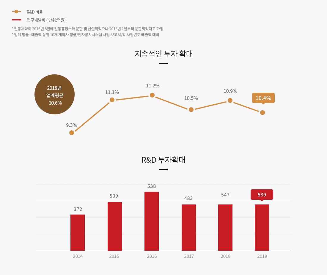 지속적인 투자확대 그래프, R&D 투자확대 그래프